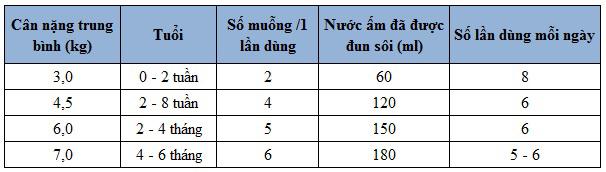 dinh-luong-0-6-thang